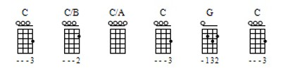 Ukulele chords progression