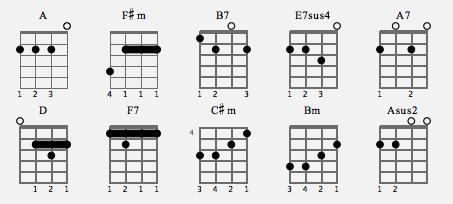 Ukulele baritone ukulele chords : Ukulele : ukulele chords standard tuning Ukulele Chords Standard ...