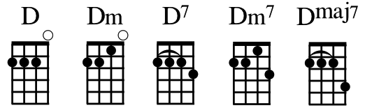 The Big Ukulele Chord Quiz 3