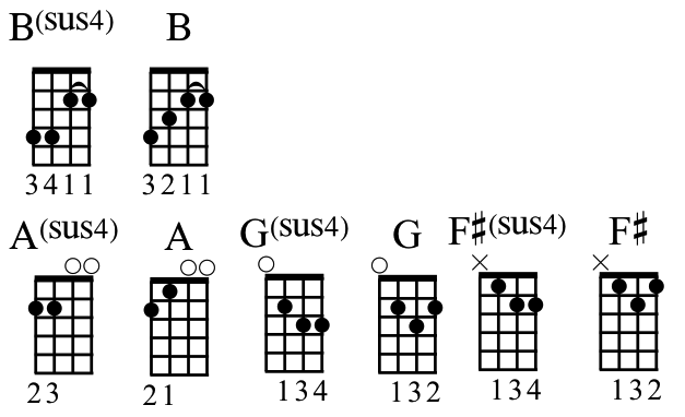 Tutorial Whats The Deal With Sus4 And Sus2 Chords