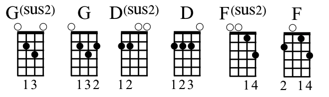 Tutorial: What\'s the Deal with Sus4 and Sus2 Chords?