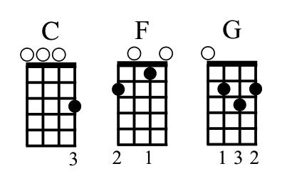 Ukulele 4 chords ukulele songs : Songs with Chords You Know